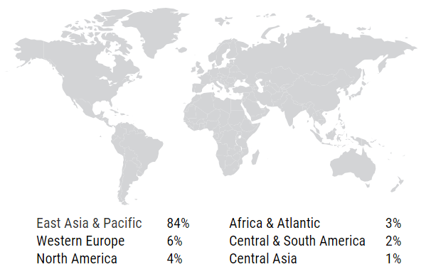 WSPID 2019 distribution of Participants by world region